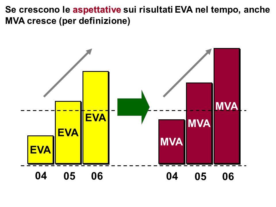 Poche sono le imprese che non deludono le aspettative (talvolta francamente impossibili!) Valori in Euro Mln.