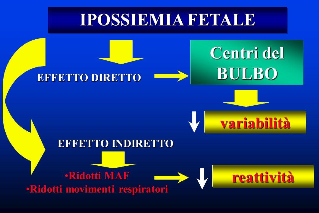 IPOSSIEMIA FETALE EFFETTO DIRETTO Centri del BULBO variabilità EFFETTO INDIRETTO Ridotti MAFRidotti MAF Ridotti movimenti respiratoriRidotti movimenti