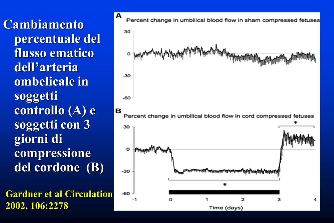 Cambiamento percentuale del flusso ematico dellarteria ombelicale in soggetti controllo (A) e soggetti con 3 giorni di compressione del cordone (B) Ga
