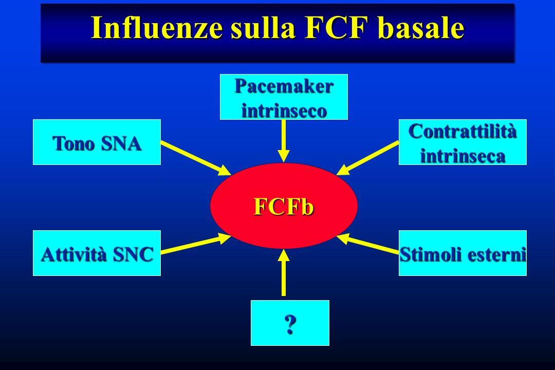 Influenze sulla FCF basale FCFb Pacemakerintrinseco Tono SNA Stimoli esterni Attività SNC Contrattilitàintrinseca ?