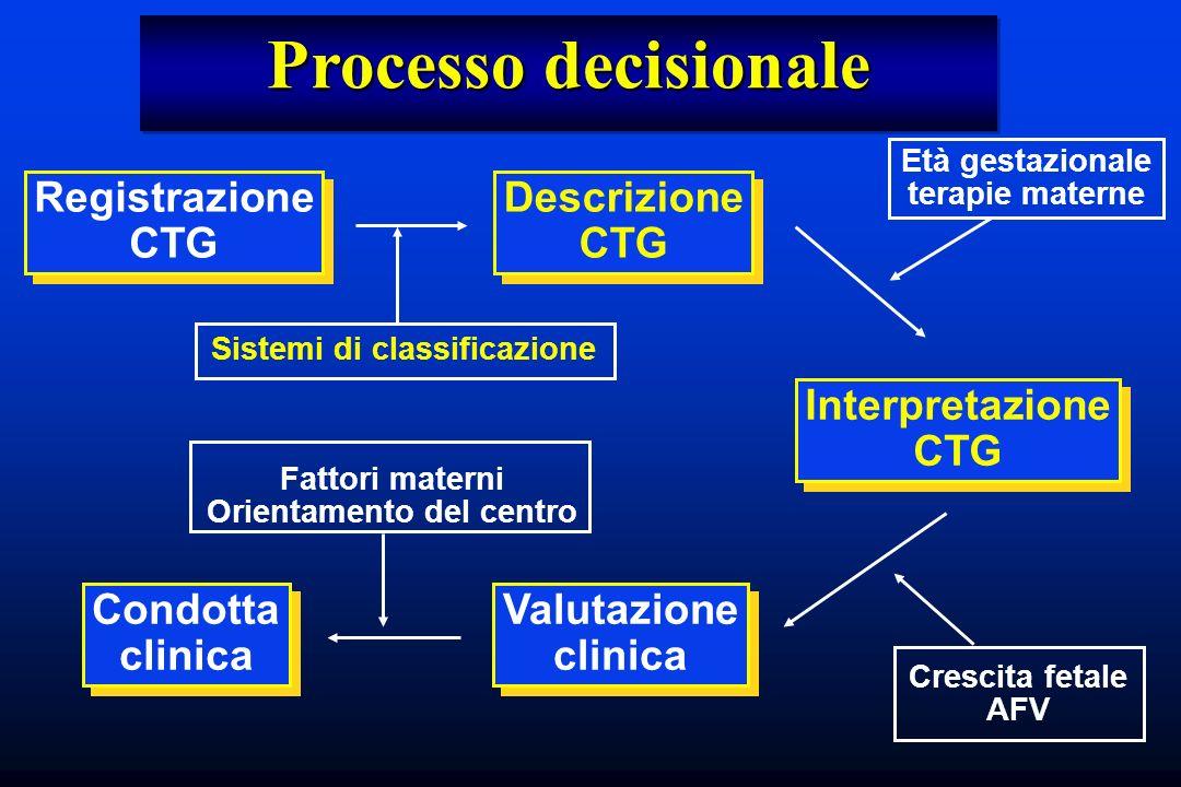 Processo decisionale Registrazione CTG Registrazione CTG Descrizione CTG Descrizione CTG Interpretazione CTG Interpretazione CTG Valutazione clinica V