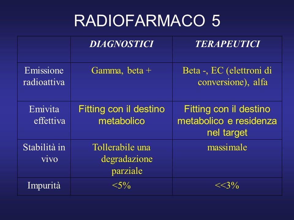 RADIOFARMACO 5 DIAGNOSTICITERAPEUTICI Emissione radioattiva Gamma, beta +Beta -, EC (elettroni di conversione), alfa Emivita effettiva Fitting con il