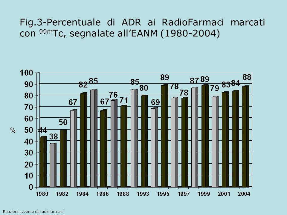 Fig.3-Percentuale di ADR ai RadioFarmaci marcati con 99m Tc, segnalate allEANM (1980-2004) Reazioni avverse da radiofarmaci