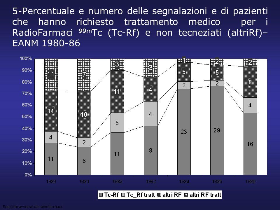 5-Percentuale e numero delle segnalazioni e di pazienti che hanno richiesto trattamento medico per i RadioFarmaci 99m Tc (Tc-Rf) e non tecneziati (alt