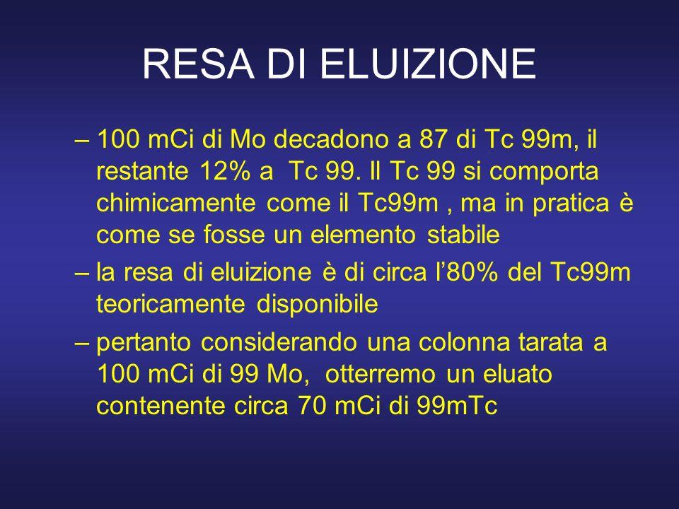 RESA DI ELUIZIONE –100 mCi di Mo decadono a 87 di Tc 99m, il restante 12% a Tc 99. Il Tc 99 si comporta chimicamente come il Tc99m, ma in pratica è co
