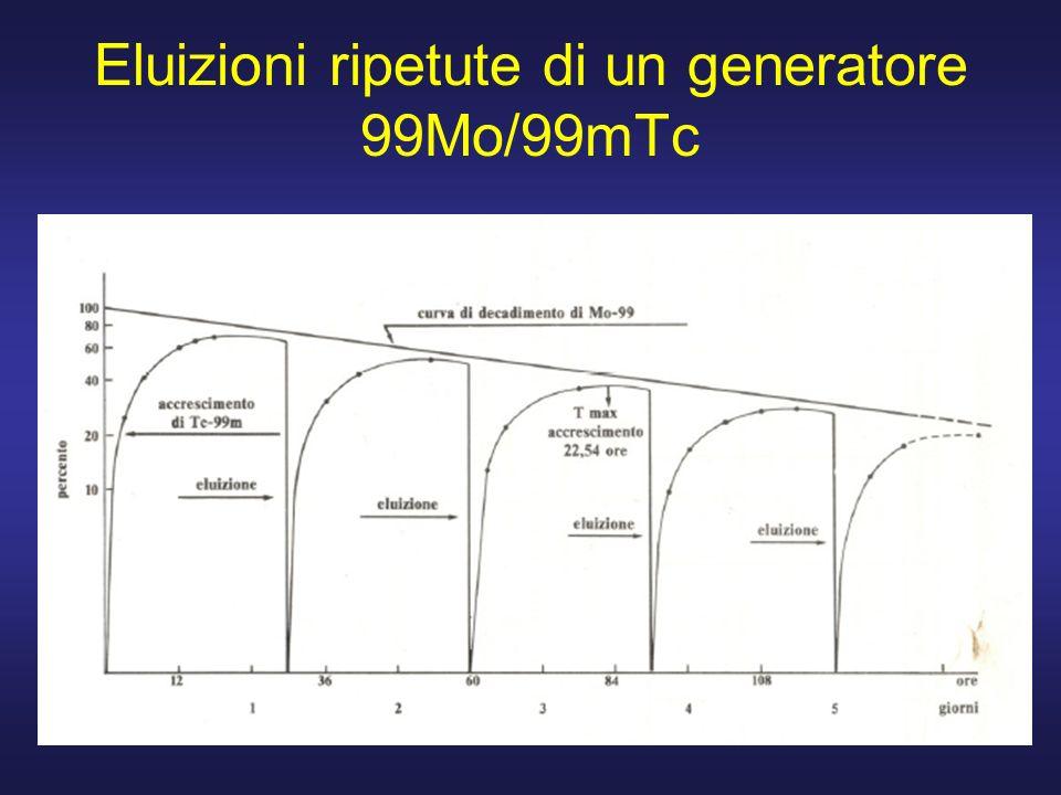 Eluizioni ripetute di un generatore 99Mo/99mTc
