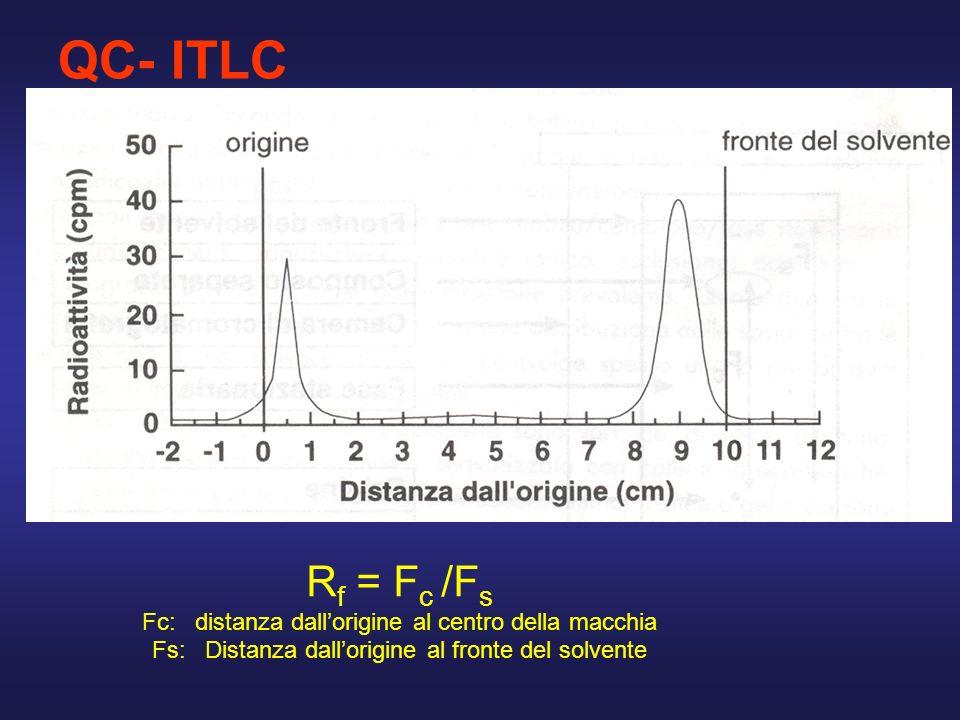 R f = F c /F s Fc: distanza dallorigine al centro della macchia Fs: Distanza dallorigine al fronte del solvente