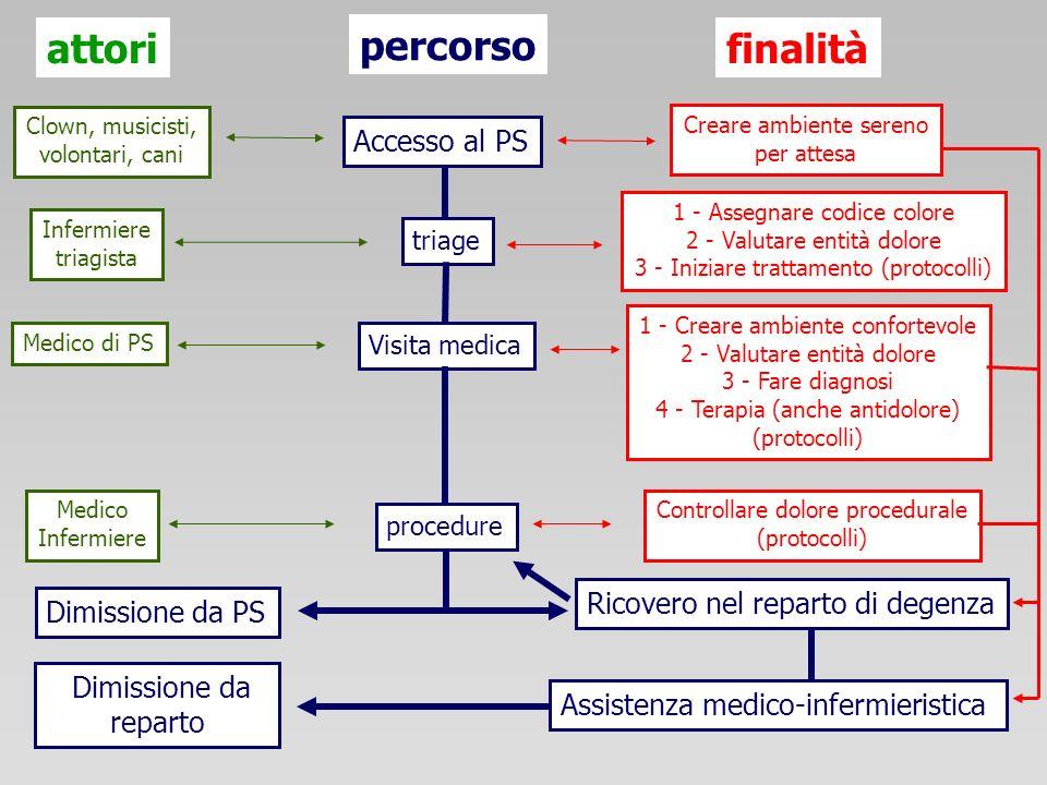 Accesso al PS Dimissione da PS Ricovero nel reparto di degenza triage Visita medica procedure Assistenza medico-infermieristica Dimissione da reparto