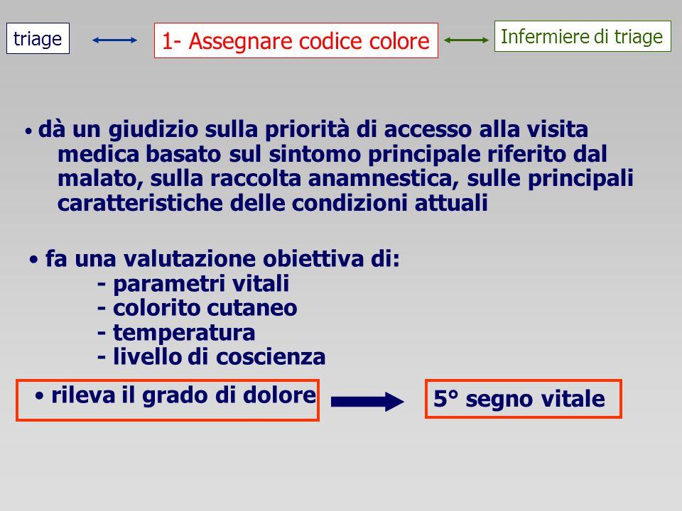 1- Assegnare codice colore triage Infermiere di triage dà un giudizio sulla priorità di accesso alla visita medica basato sul sintomo principale rifer