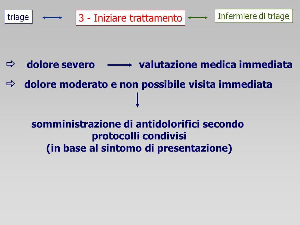 3 - Iniziare trattamento triage Infermiere di triage dolore severo valutazione medica immediata dolore moderato e non possibile visita immediata sommi