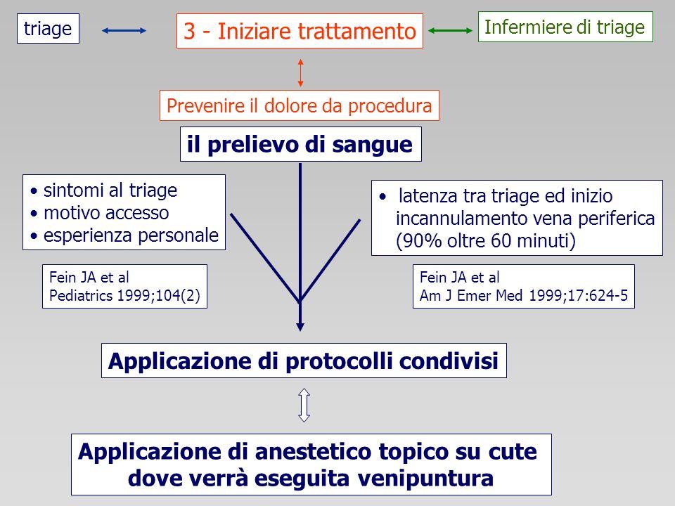 3 - Iniziare trattamento triage Infermiere di triage Prevenire il dolore da procedura sintomi al triage motivo accesso esperienza personale latenza tr