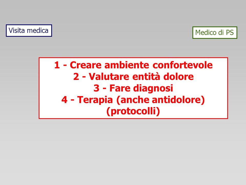 Visita medica Medico di PS 1 - Creare ambiente confortevole 2 - Valutare entità dolore 3 - Fare diagnosi 4 - Terapia (anche antidolore) (protocolli)