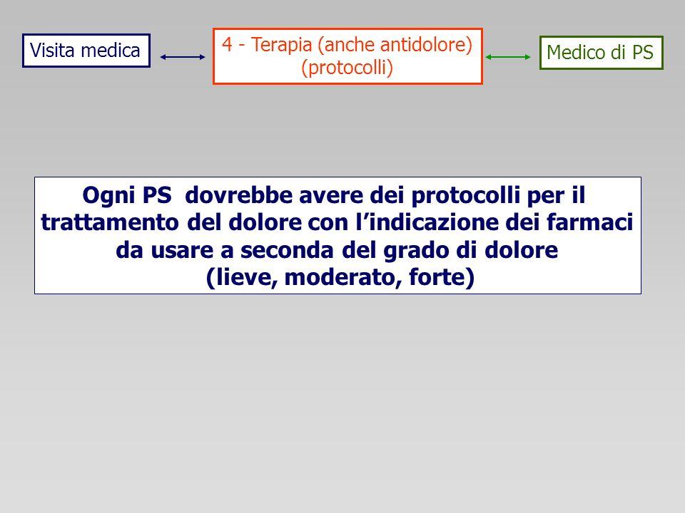 Visita medica Medico di PS 4 - Terapia (anche antidolore) (protocolli) Ogni PS dovrebbe avere dei protocolli per il trattamento del dolore con lindicazione dei farmaci da usare a seconda del grado di dolore (lieve, moderato, forte)