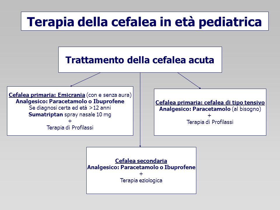 Terapia della cefalea in età pediatrica Trattamento della cefalea acuta Cefalea secondaria Analgesico: Paracetamolo o Ibuprofene + Terapia eziologica