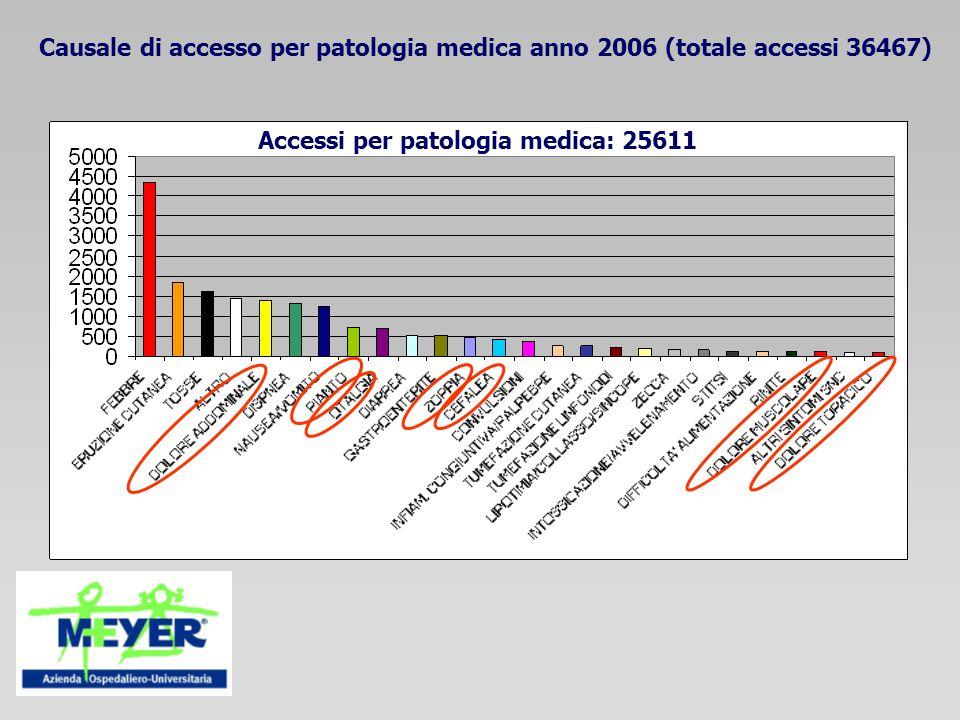 Causale di accesso per patologia medica anno 2006 (totale accessi 36467) Accessi per patologia medica: 25611