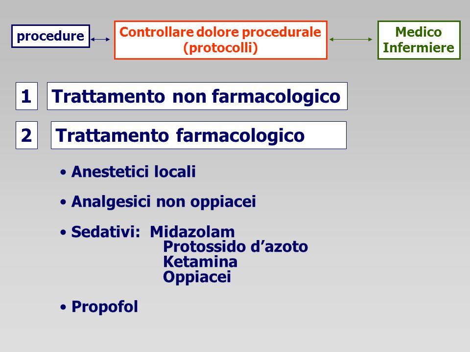 procedure Medico Infermiere Controllare dolore procedurale (protocolli) Trattamento non farmacologico Trattamento farmacologico 1 2 Anestetici locali Analgesici non oppiacei Sedativi: Midazolam Protossido dazoto Ketamina Oppiacei Propofol