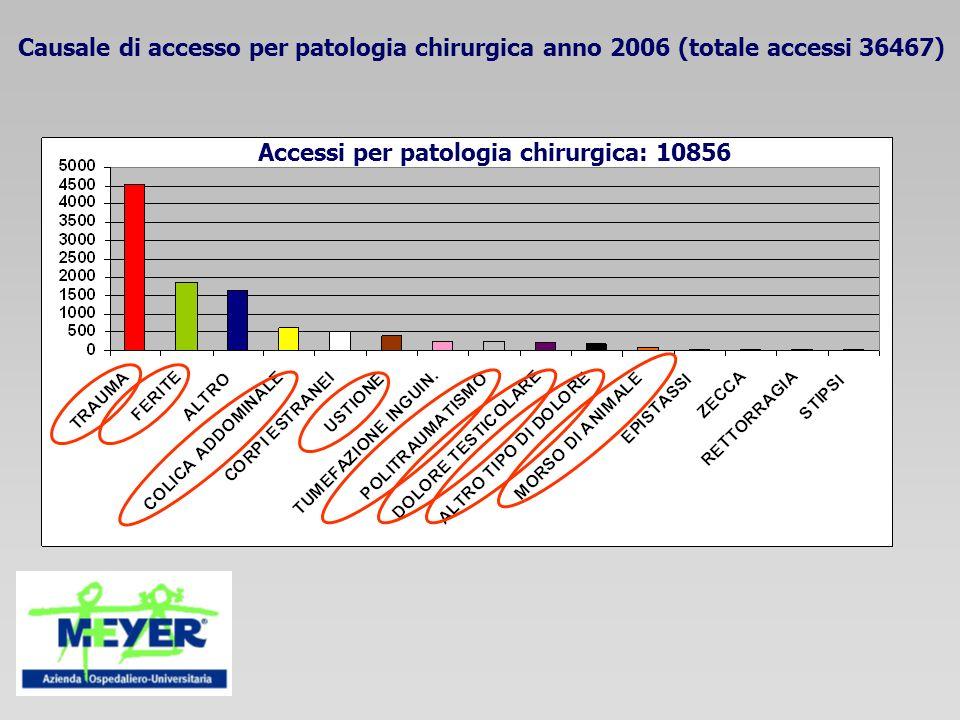 Accessi per patologia chirurgica: 10856 Causale di accesso per patologia chirurgica anno 2006 (totale accessi 36467)