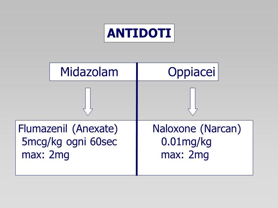 Midazolam Oppiacei Flumazenil (Anexate) Naloxone (Narcan) 5mcg/kg ogni 60sec 0.01mg/kg max: 2mg max: 2mg ANTIDOTI
