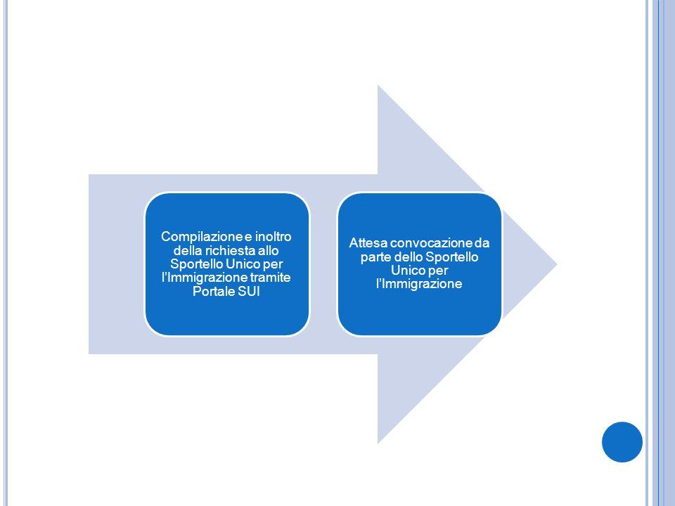 Compilazione e inoltro della richiesta allo Sportello Unico per lImmigrazione tramite Portale SUI Attesa convocazione da parte dello Sportello Unico p
