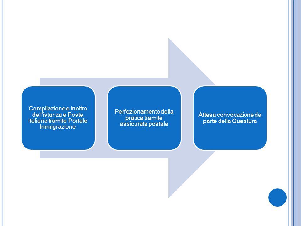 Compilazione e inoltro dellistanza a Poste Italiane tramite Portale Immigrazione Perfezionamento della pratica tramite assicurata postale Attesa convo