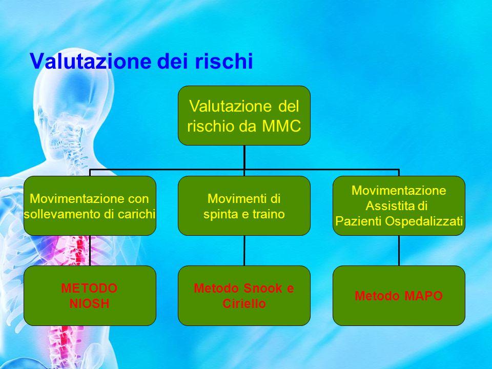 IL METODO NIOSH 1.Individua una costante di peso (peso massimo in condizioni ideali di sollevamento) 2.