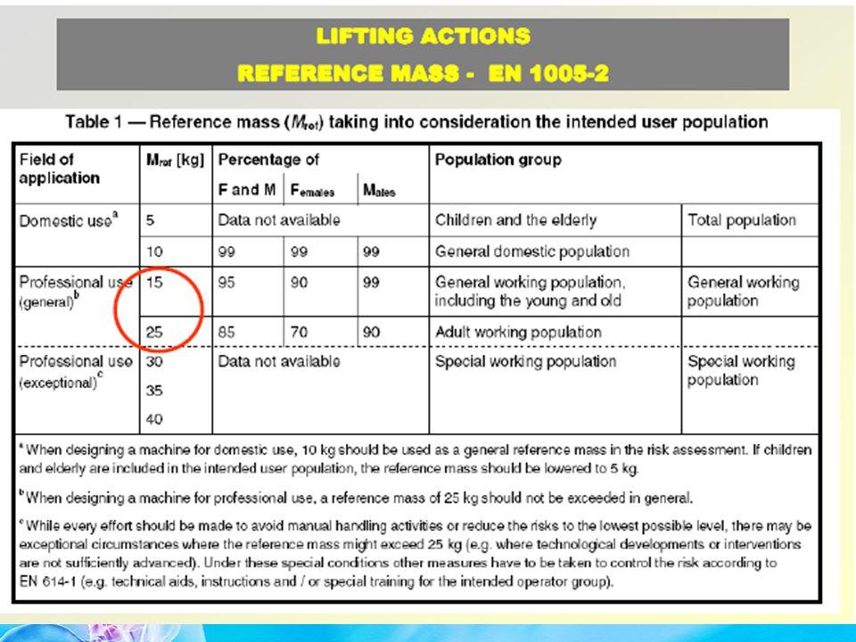 PROPOSTA EPM (Unità di Ricerca Ergonomia della Postura e del Movimento) MASCHI18-45 anni25 kg FEMMINE18-45 anni20 kg MASCHI 45 anni20 kg FEMMINE 45 anni15 kg