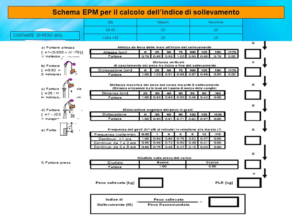 INDICE DI SOLLEVAMENTO (IS) PROPOSTA EPM < 0,85Rischio trascurabile 0,86 - 0,99Richiede attenzione >= 1Rischio presente