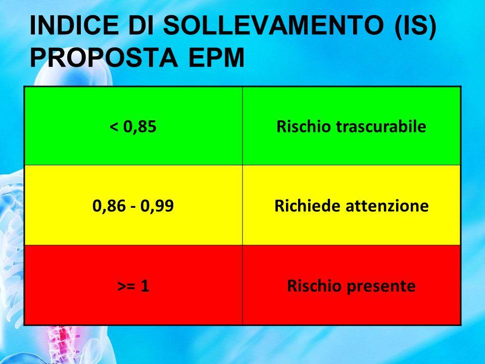 FASCE DI RISCHIO (proposta) 1 -2Rischio basso 2 - 3Rischio significativo > 3Rischio alto