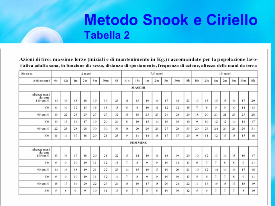 Metodo Snook e Ciriello Tabella 3