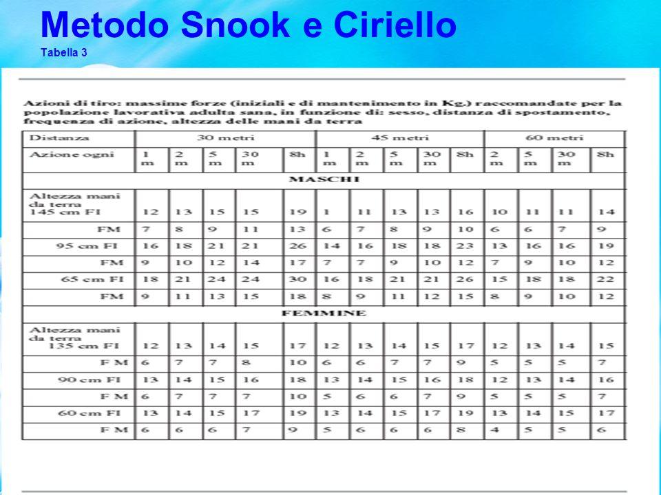 Metodo Snook e Ciriello Tabella 4
