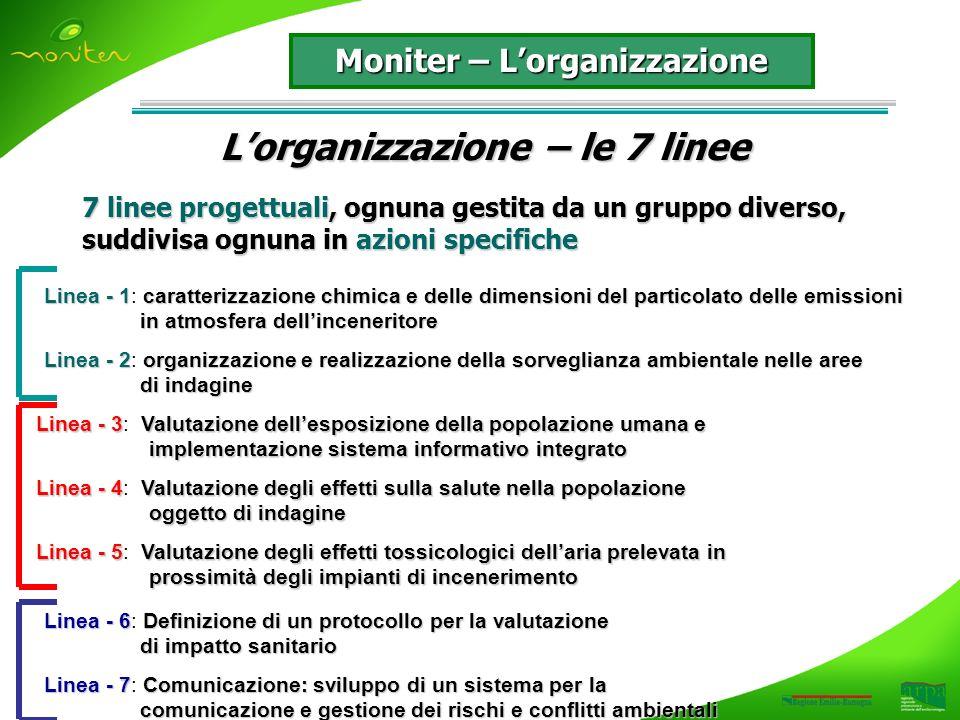 Moniter – Lorganizzazione Lorganizzazione – le 7 linee 7 linee progettuali, ognuna gestita da un gruppo diverso, suddivisa ognuna in azioni specifiche Linea - 1caratterizzazione chimica e delle dimensioni del particolato delle emissioni in atmosfera dellinceneritore Linea - 1: caratterizzazione chimica e delle dimensioni del particolato delle emissioni in atmosfera dellinceneritore Linea - 2organizzazione e realizzazione della sorveglianza ambientale nelle aree di indagine Linea - 2: organizzazione e realizzazione della sorveglianza ambientale nelle aree di indagine Linea - 3Valutazione dellesposizione della popolazione umana e implementazione sistema informativo integrato Linea - 3: Valutazione dellesposizione della popolazione umana e implementazione sistema informativo integrato Linea - 4Valutazione degli effetti sulla salute nella popolazione oggetto di indagine Linea - 4: Valutazione degli effetti sulla salute nella popolazione oggetto di indagine Linea - 5Valutazione degli effetti tossicologici dellaria prelevata in prossimità degli impianti di incenerimento Linea - 5: Valutazione degli effetti tossicologici dellaria prelevata in prossimità degli impianti di incenerimento Linea - 6Definizione di un protocollo per la valutazione Linea - 6: Definizione di un protocollo per la valutazione di impatto sanitario di impatto sanitario Linea - 7Comunicazione: sviluppo di un sistema per la comunicazione e gestione dei rischi e conflitti ambientali Linea - 7: Comunicazione: sviluppo di un sistema per la comunicazione e gestione dei rischi e conflitti ambientali