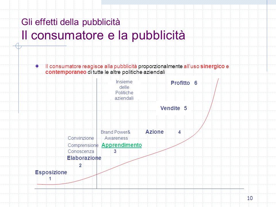 10 Gli effetti della pubblicità Il consumatore e la pubblicità Il consumatore reagisce alla pubblicità proporzionalmente alluso sinergico e contempora