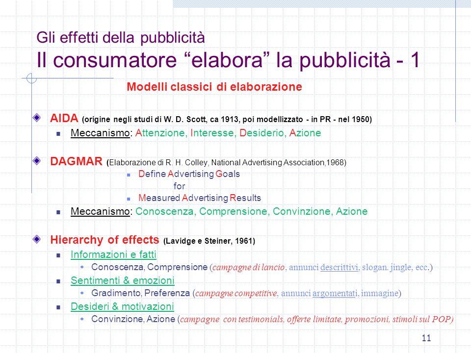 11 Gli effetti della pubblicità Il consumatore elabora la pubblicità - 1 Modelli classici di elaborazione AIDA (origine negli studi di W. D. Scott, ca