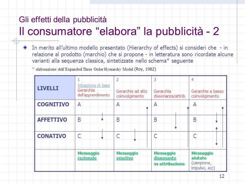 12 Gli effetti della pubblicità Il consumatore elabora la pubblicità - 2 In merito allultimo modello presentato (Hierarchy of effects) si consideri ch