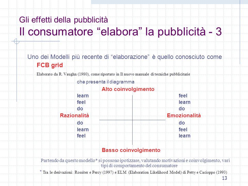 13 Gli effetti della pubblicità Il consumatore elabora la pubblicità - 3 Uno dei Modelli più recente di elaborazione è quello conosciuto come FCB grid