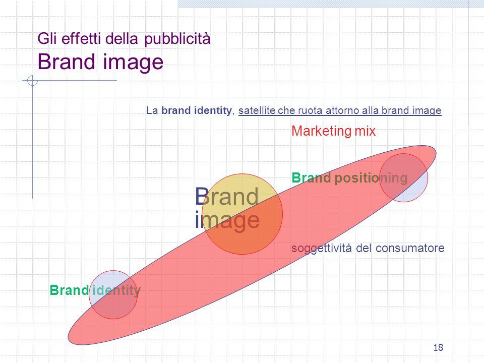 18 Gli effetti della pubblicità Brand image La brand identity, satellite che ruota attorno alla brand image Marketing mix Brand positioning Brand imag