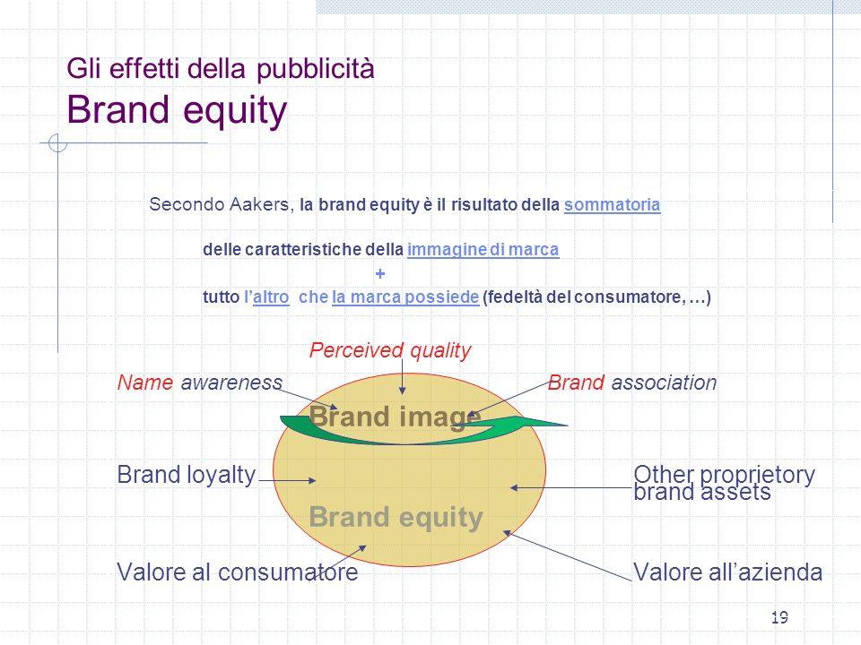 19 Gli effetti della pubblicità Brand equity Secondo Aakers, la brand equity è il risultato della sommatoria delle caratteristiche della immagine di m