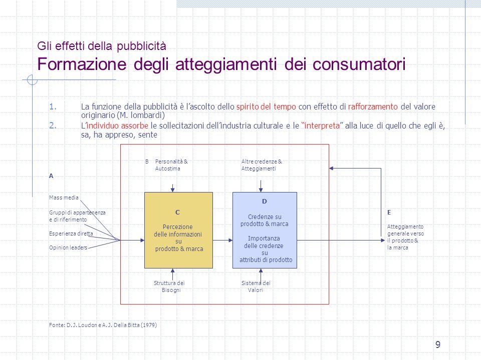 9 Gli effetti della pubblicità Formazione degli atteggiamenti dei consumatori 1. La funzione della pubblicità è lascolto dello spirito del tempo con e