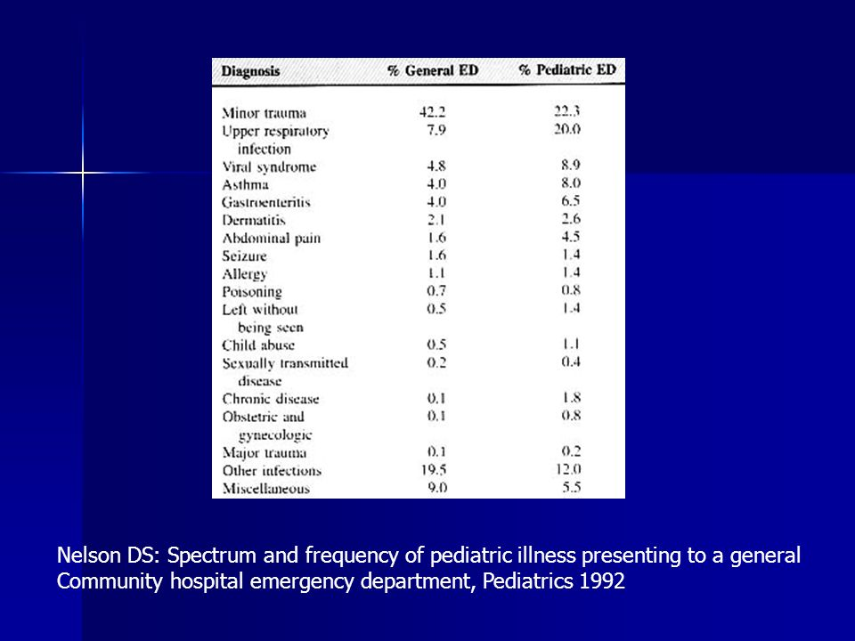 Nelson DS: Spectrum and frequency of pediatric illness presenting to a general Community hospital emergency department, Pediatrics 1992