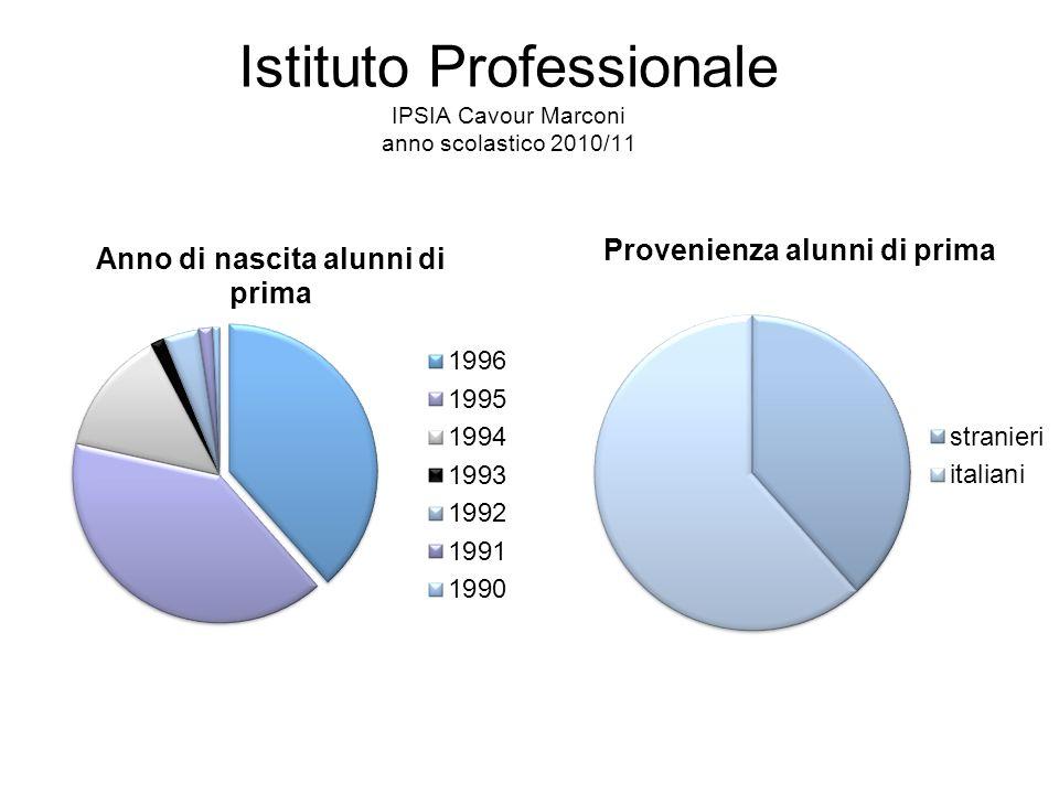 Istituto Professionale IPSIA Cavour Marconi anno scolastico 2010/11