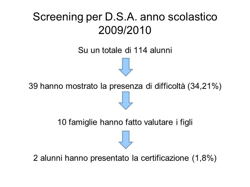 Screening per D.S.A. anno scolastico 2009/2010 Su un totale di 114 alunni 39 hanno mostrato la presenza di difficoltà (34,21%) 10 famiglie hanno fatto