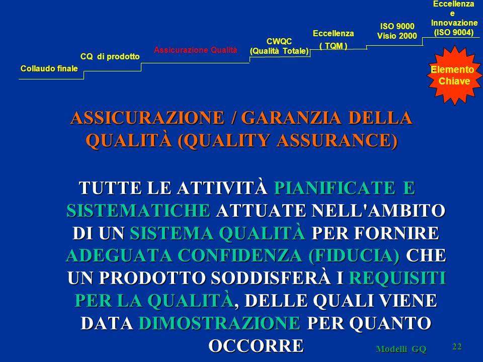 Modelli GQ 22 ASSICURAZIONE / GARANZIA DELLA QUALITÀ (QUALITY ASSURANCE) TUTTE LE ATTIVITÀ PIANIFICATE E SISTEMATICHE ATTUATE NELL'AMBITO DI UN SISTEM
