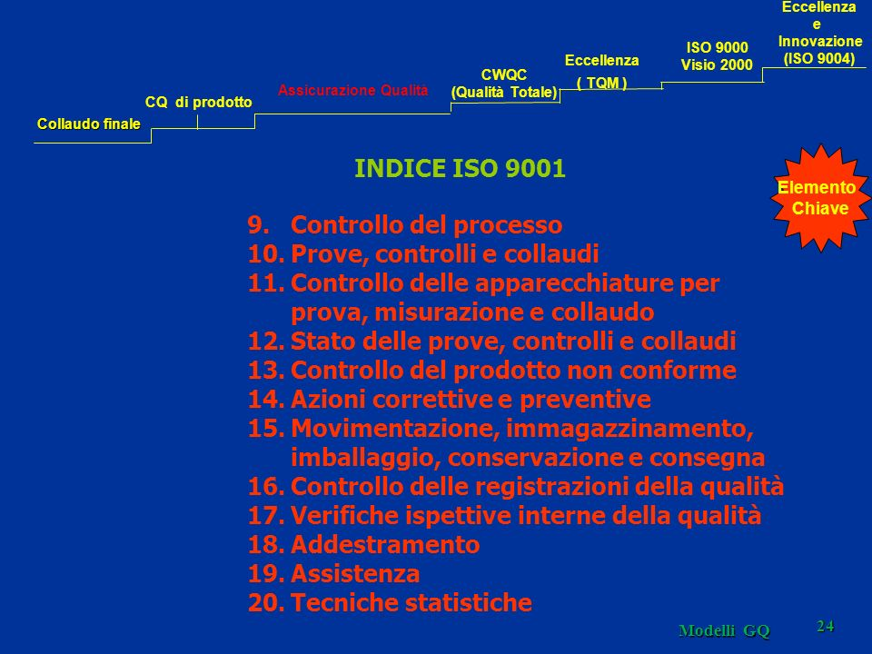 Modelli GQ 24 INDICE ISO 9001 9.Controllo del processo 10.Prove, controlli e collaudi 11.Controllo delle apparecchiature per prova, misurazione e coll