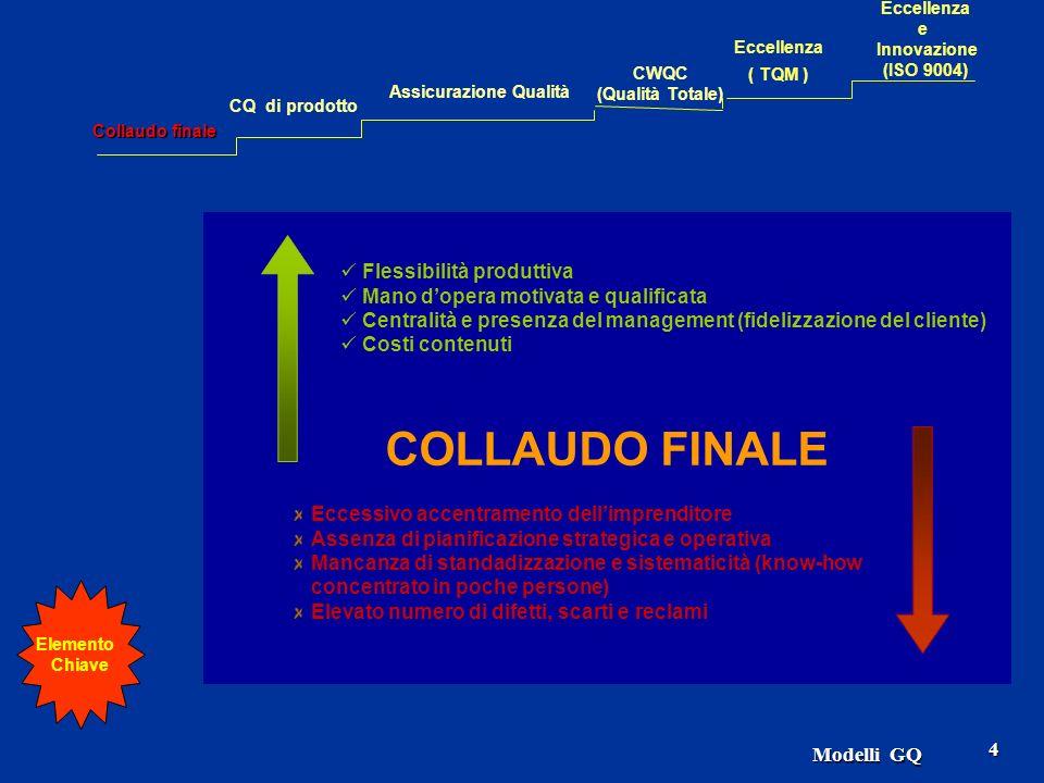 Modelli GQ 4 COLLAUDO FINALE Flessibilità produttiva Mano dopera motivata e qualificata Centralità e presenza del management (fidelizzazione del clien