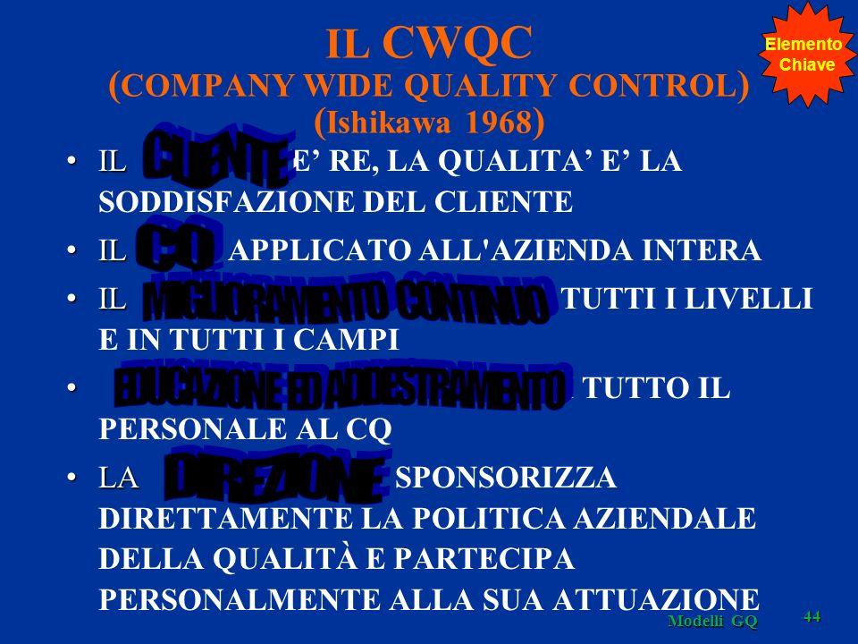 IL CWQC ( COMPANY WIDE QUALITY CONTROL ) ( Ishikawa 1968 ) IL IL E RE, LA QUALITA E LA SODDISFAZIONE DEL CLIENTE IL IL APPLICATO ALL'AZIENDA INTERA IL
