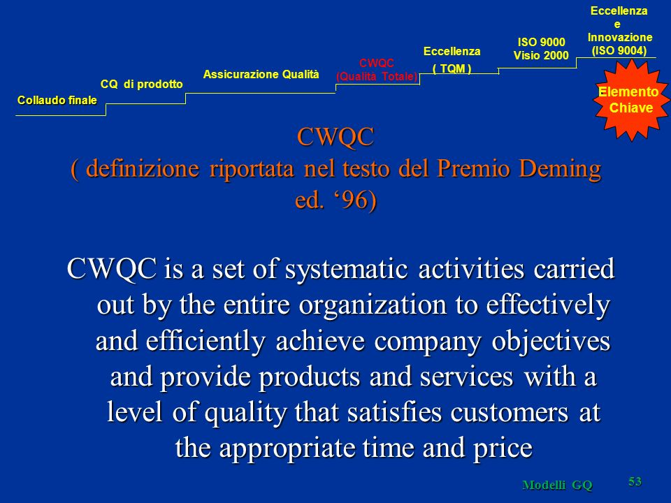 Modelli GQ 53 CWQC ( definizione riportata nel testo del Premio Deming ed. 96) CWQC is a set of systematic activities carried out by the entire organi