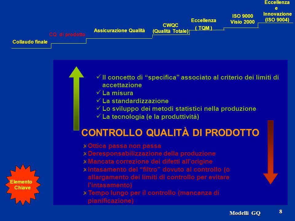 Modelli GQ 8 CONTROLLO QUALITÀ DI PRODOTTO Il concetto di specifica associato al criterio dei limiti di accettazione La misura La standardizzazione Lo