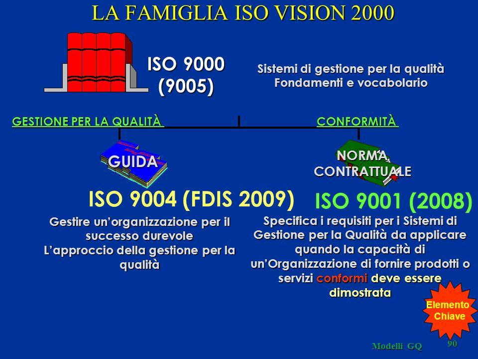 Modelli GQ 90 GESTIONE PER LA QUALITÀ ISO 9000 (9005) Sistemi di gestione per la qualità Fondamenti e vocabolario ISO 9001 (2008) NORMACONTRATTUALE GU