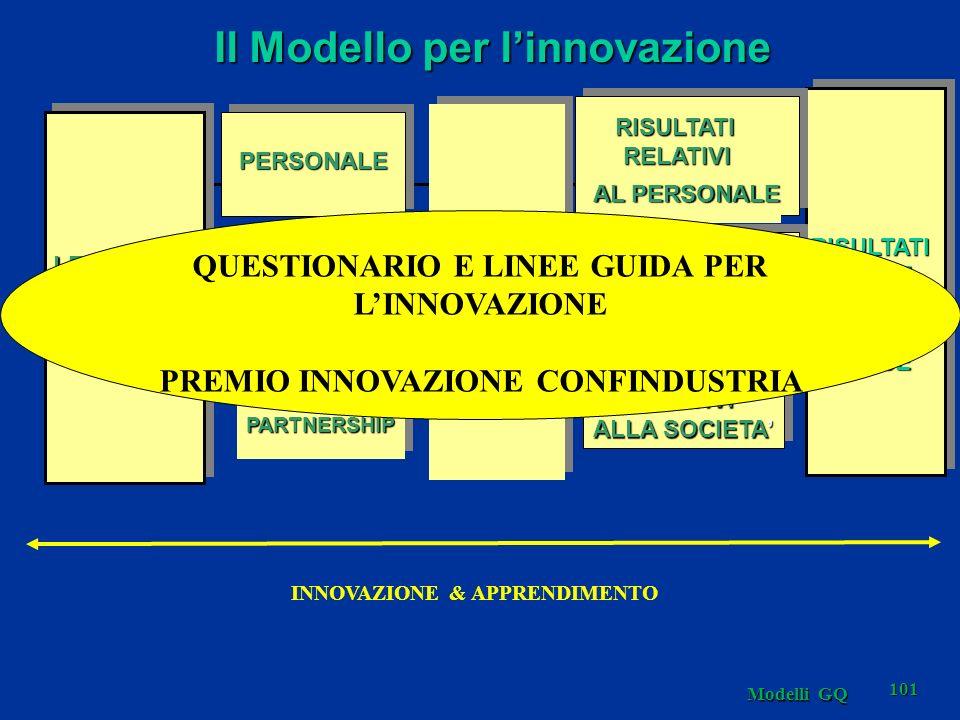 Modelli GQ 101 Il Modello per linnovazione RISORSE&PARTNERSHIPRISORSE&PARTNERSHIP PERSONALEPERSONALE POLITICHE&STRATEGIEPOLITICHE&STRATEGIE LEADERSHIP