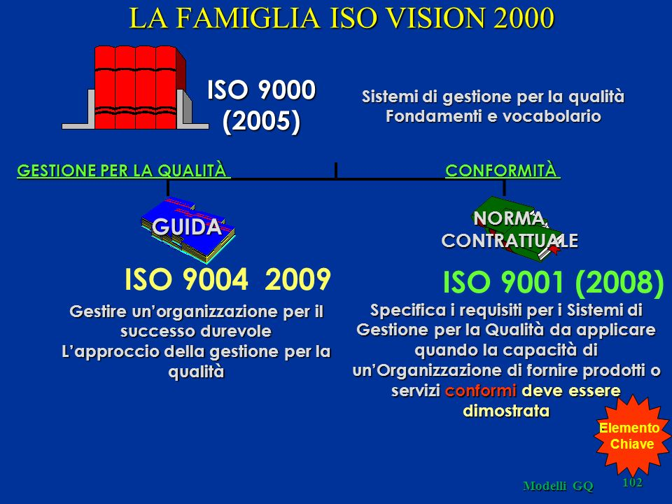 Modelli GQ 102 GESTIONE PER LA QUALITÀ ISO 9000 (2005) Sistemi di gestione per la qualità Fondamenti e vocabolario ISO 9001 (2008) NORMACONTRATTUALE GUIDA ISO 9004 2009 CONFORMITÀ LA FAMIGLIA ISO VISION 2000 Gestire unorganizzazione per il successo durevole Lapproccio della gestione per la qualità Specifica i requisiti per i Sistemi di Gestione per la Qualità da applicare quando la capacità di unOrganizzazione di fornire prodotti o servizi conformi deve essere dimostrata Elemento Chiave